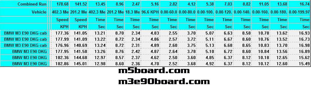 200 Kph To Mph >> Graph Bmw M3 Dkg Dct Vs M5 Smgiii 0 200km H 120 Mph Bmw M5