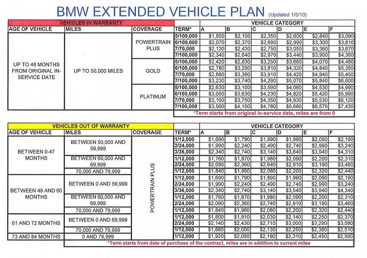 Bmw Extended Warranty >> Extended Warranty And Maintanence