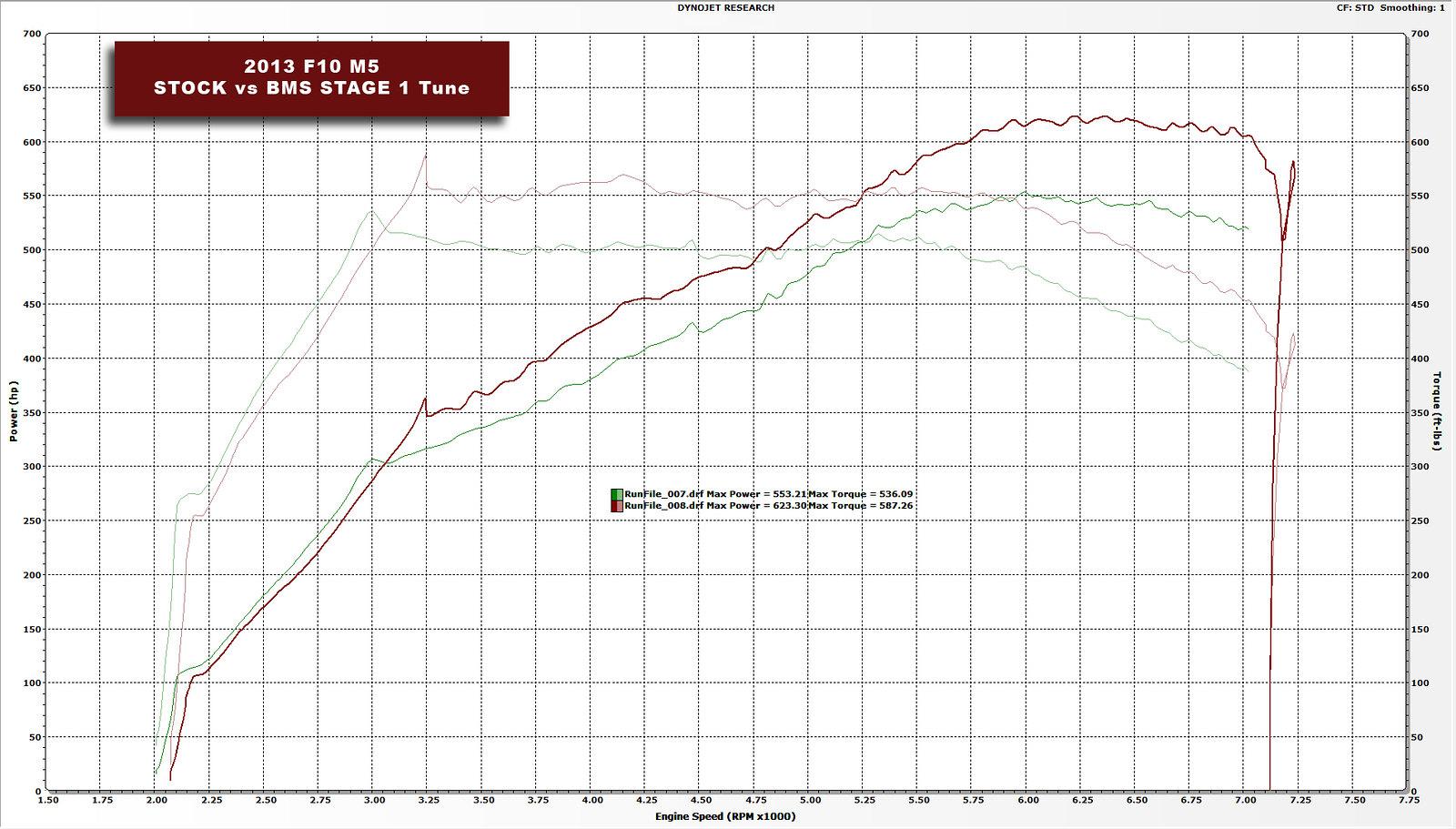 Burger Motorsport Stage 1 Tune 700HP - Dyno Videos | BMW M5