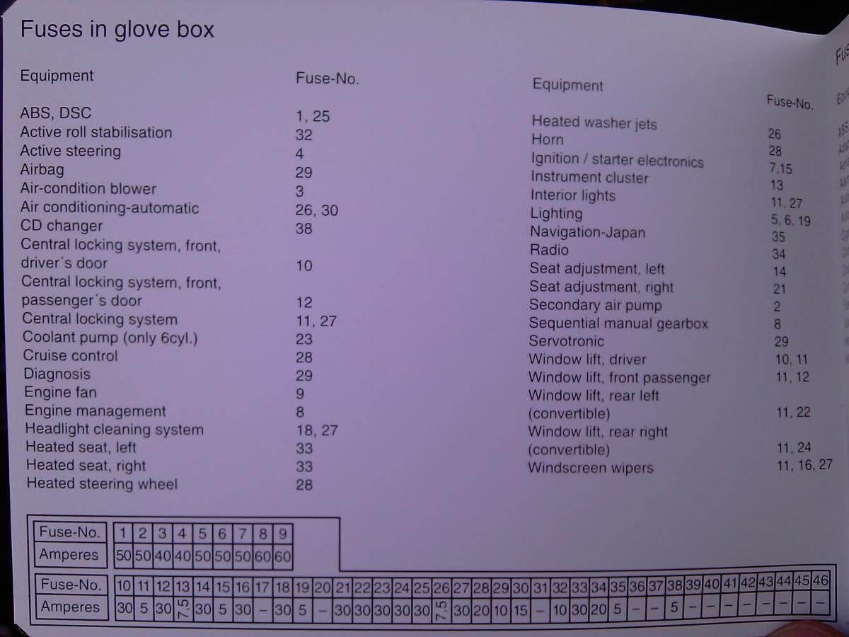 Fuse Box Diagram 2008 M5