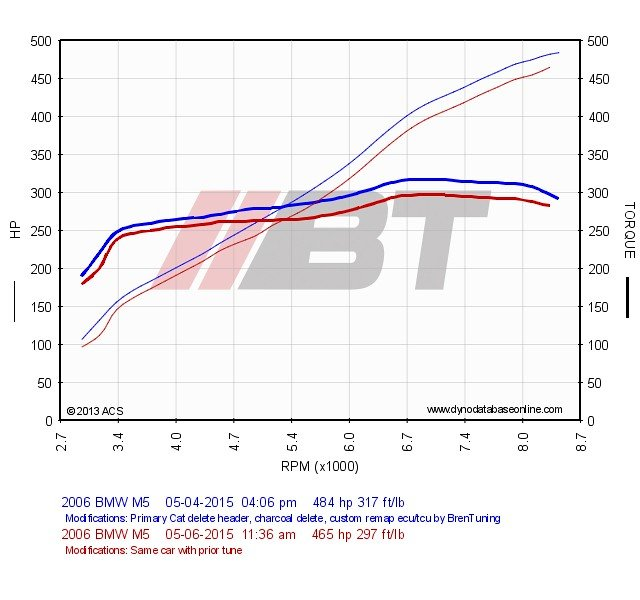 BrenTuning | E60 M5 / E63 M6 S85 Tuning solutions | BMW M5